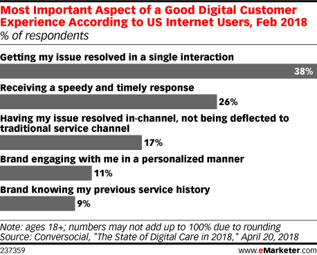 Most Important Aspect of a Good Digital Customer Experience According to US Internet Users, Feb 2018 (% of respondents)