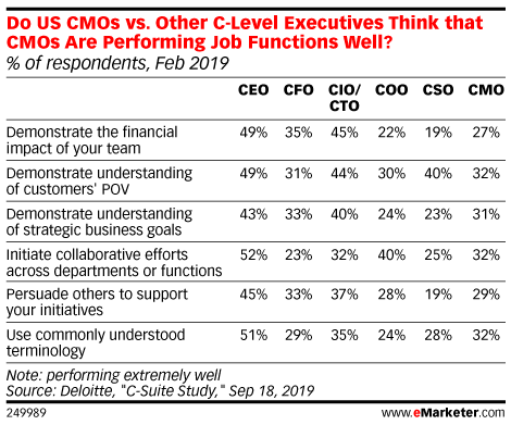 Do US CMOs vs. Other C-Level Executives Think that CMOs Are Performing Job Functions Well? (% of respondents, Feb 2019)