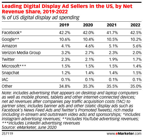 Leading Digital Display Ad Sellers in the US, by Net Revenue Share, 2019-2022 (% of US digital display ad spending)