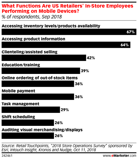 What Functions Are US Retailers' In-Store Employees Performing on Mobile Devices? (% of respondents, Sep 2018)