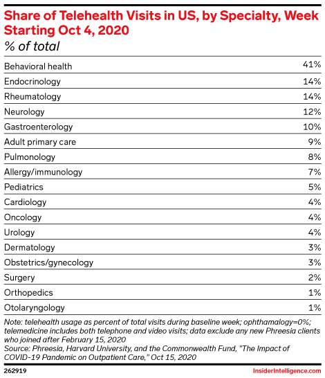 Share of Telehealth Visits in US, by Specialty, Week Starting Oct 4, 2020 (% of total)