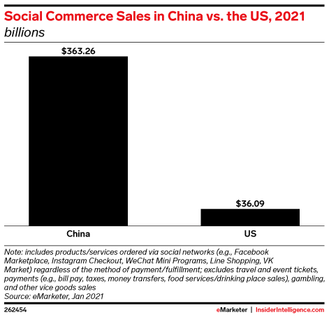 Social Commerce Sales in China vs. the US, 2021 (billions)