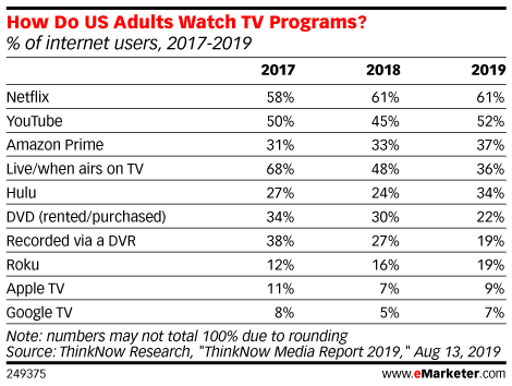 eMarketer Podcast: YouTube Reverses Course on Rule Changes, and Sling TV DVR Pre-Roll Ads - eMarketer Trends, Forecasts & Statistics
