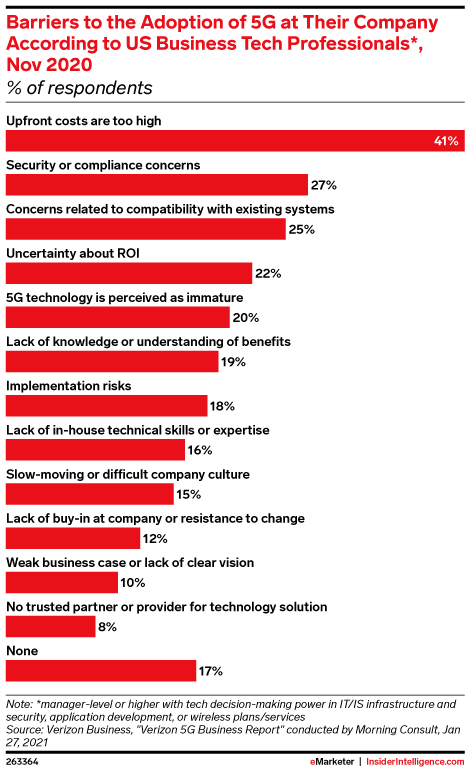 Barriers to the Adoption of 5G at Their Company According to US Business Tech Professionals*, Nov 2020 (% of respondents)