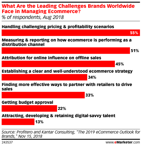 What Are the Leading Challenges Brands Worldwide Face in Managing Ecommerce? (% of respondents, Aug 2018)