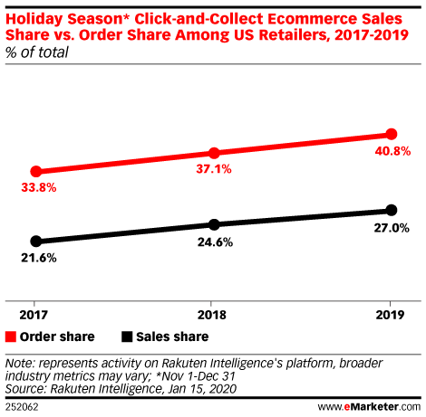 Holiday Season* Click-and-Collect Ecommerce Sales Share vs. Order Share Among US Retailers, 2017-2019 (% of total)