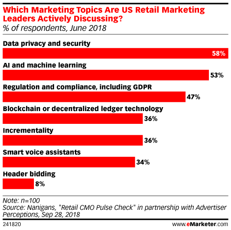 Which Marketing Topics Are US Retail Marketing Leaders Actively Discussing? (% of respondents, June 2018)