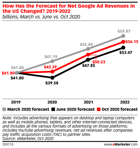 How Has the Forecast for Net Google Ad Revenues in the US Changed?, 2019-2022 (billions, March vs. June vs. Oct 2020)