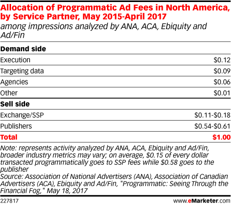 Allocation of Programmatic Ad Fees in North America, by Service Partner, May 2015-April 2017 (among impressions analyzed by ANA, ACA, Ebiquity and Ad/Fin)