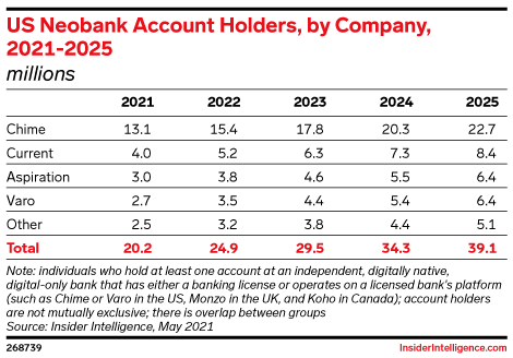 US Neobank Account Holders, by Company, 2021-2025 (millions)