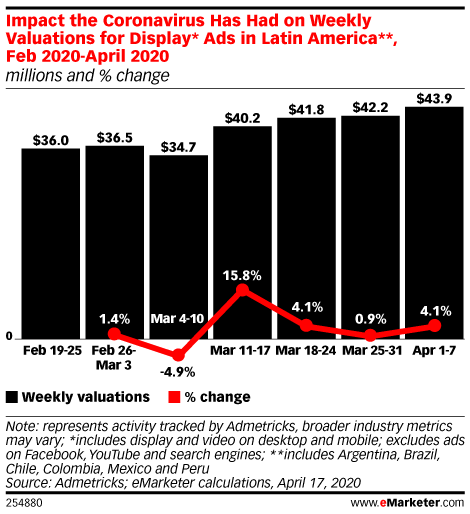Impact the Coronavirus Has Had on Weekly Valuations for Display* Ads in Latin America**, Feb 2020-April 2020 (millions and % change)