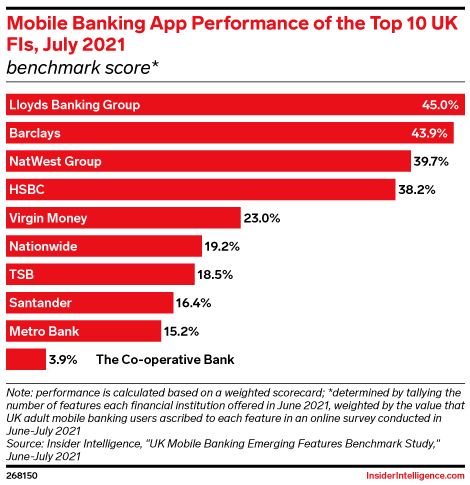 Mobile Banking App Performance of the Top 10 UK FIs, July 2021 (benchmark score*)
