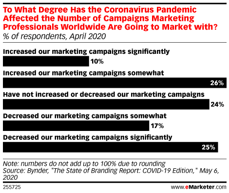 To What Degree Has the Coronavirus Pandemic Affected the Number of Campaigns Marketing Professionals Worldwide Are Going to Market with? (% of respondents, April 2020)