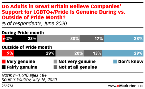 Do Adults in Great Britain Believe Companies' Support for LGBTQ+/Pride Is Genuine During vs. Outside of Pride Month? (% of respondents, June 2020)