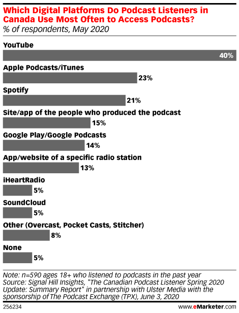 Which Digital Platforms Do Podcast Listeners in Canada Use Most Often to Access Podcasts? (% of respondents, May 2020)