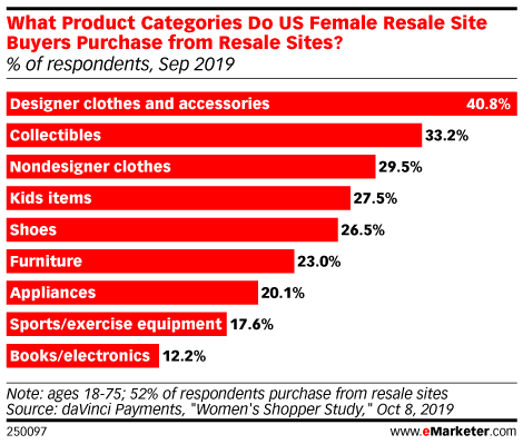 What Product Categories Do US Female Resale Site Buyers Purchase from Resale Sites? (% of respondents, Sep 2019)