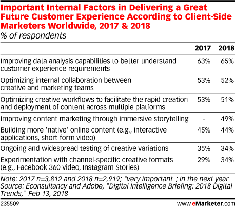 Better Data Analysis Is Critical to Improving Customer Experience  - eMarketer Trends, Forecasts & Statistics