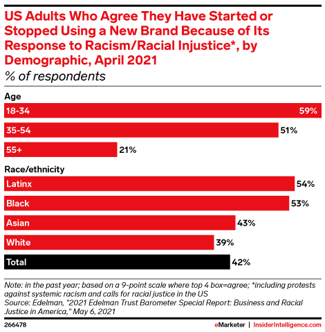 US Adults Who Agree They Have Started or Stopped Using a New Brand Because of Its Response to Racism/Racial Injustice*, by Demographic, April 2021 (% of respondents)