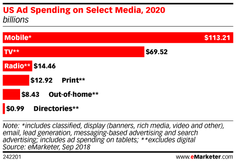 US Ad Spending on Select Media, 2020 (billions)