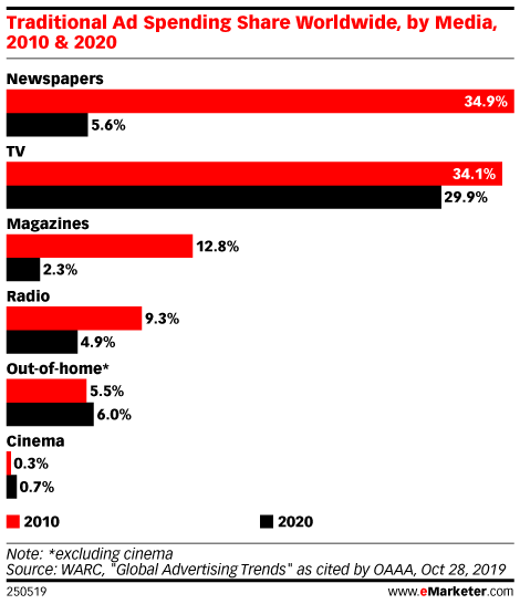 Traditional Ad Spending Share Worldwide, by Media, 2010 & 2020