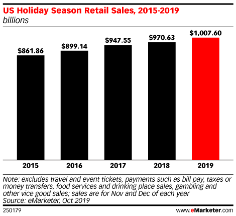 Holiday 2019 Revenues Expected to Reach $1 Trillion