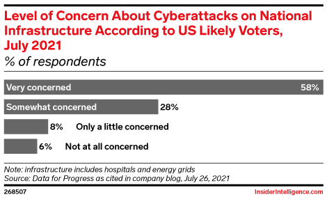 Level of Concern About Cyberattacks on National Infrastructure According to US Likely Voters, July 2021 (% of respondents)