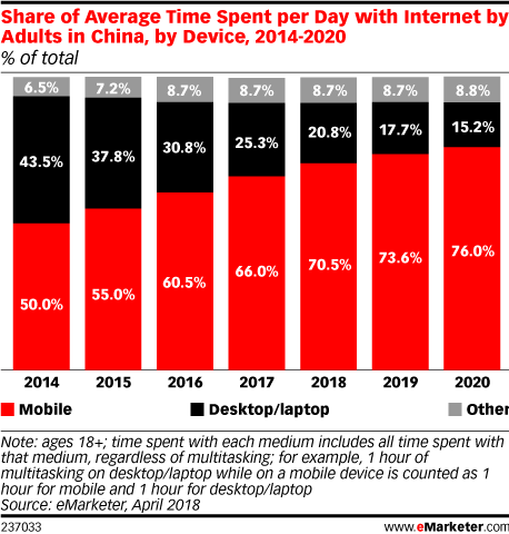 Share of Average Time Spent per Day with Internet by Adults in China, by Device, 2014-2020 (% of total)