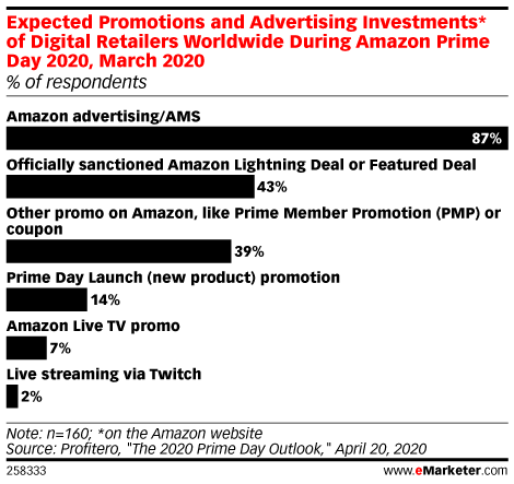 Expected Promotions and Advertising Investments* of Digital Retailers Worldwide During Amazon Prime Day 2020, March 2020 (% of respondents)