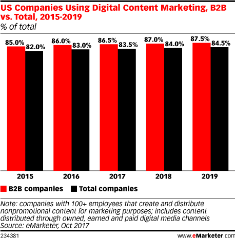 US Companies Using Digital Content Marketing, B2B vs. Total, 2015-2019 (% of total)