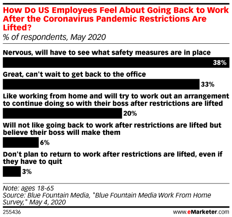 How Do US Employees Feel About Going Back to Work After the Coronavirus Pandemic Restrictions Are Lifted? (% of respondents, May 2020)