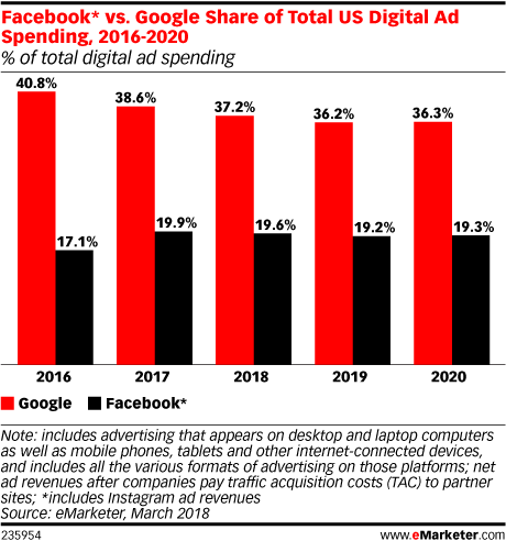 Facebook* vs. Google Share of Total US Digital Ad Spending, 2016-2020 (% of total digital ad spending)