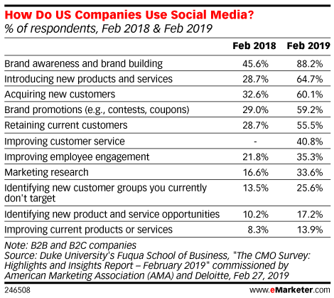 How Do US Companies Use Social Media? (% of respondents, Feb 2018 & Feb 2019)