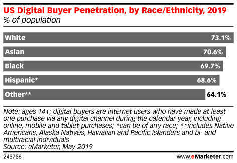 US Digital Buyer Penetration, by Race/Ethnicity, 2019 (% of population)