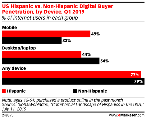 US Hispanic vs. Non-Hispanic Digital Buyer Penetration, by Device, Q1 2019 (% of internet users in each group)