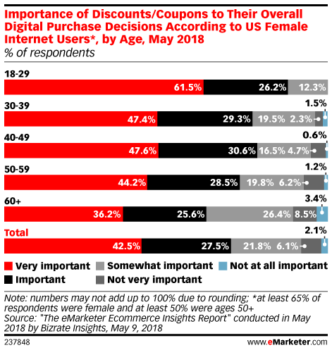 Importance of Discounts/Coupons to Their Overall Digital Purchase Decisions According to US Internet Users, by Age, May 2018 (% of respondents)