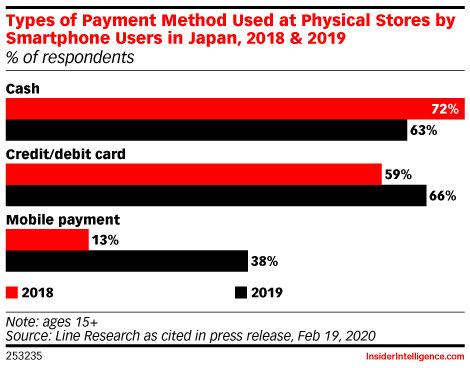 Types of Payment Method Used at Physical Stores by Smartphone Users in Japan, 2018 & 2019 (% of respondents)