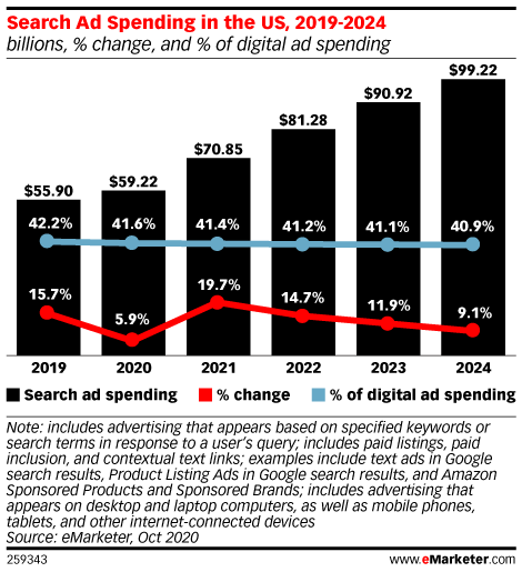 Search Ad Spending in the US, 2019-2024 (billions, % change, and % of digital ad spending)