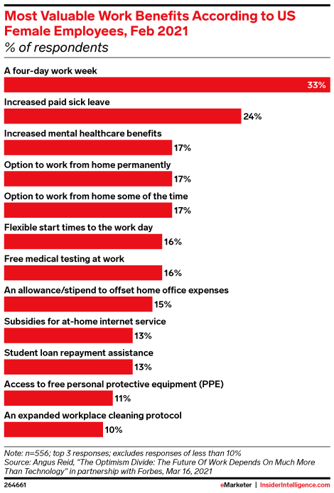 Most Valuable Work Benefits According to US Female Employees, Feb 2021 (% of respondents)