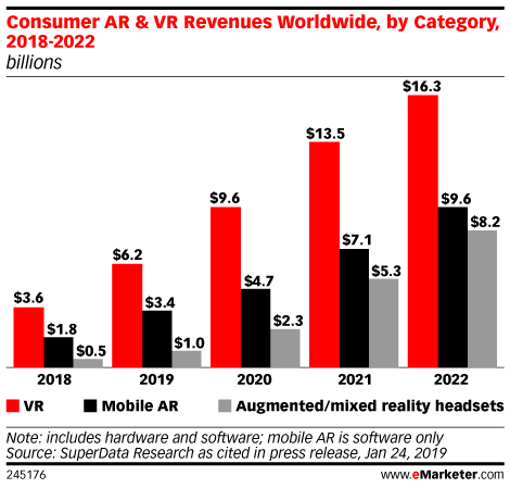 Consumer AR & VR Revenues Worldwide, by Category, 2018-2022 (billions)