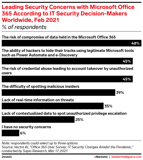 Leading Security Concerns with Microsoft Office 365 According to IT Security Decision-Makers Worldwide, Feb 2021 (% of respondents)