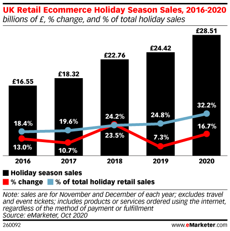 UK Retail Ecommerce Holiday Season Sales, 2016-2020 (billions of £, % change, and % of total holiday sales)