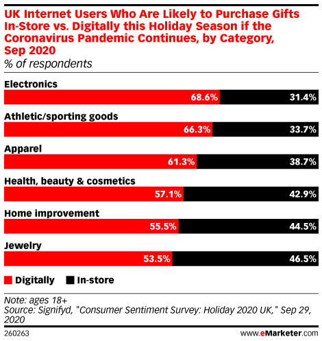 UK Internet Users Who Are Likely to Purchase Gifts In-Store vs. Digitally this Holiday Season if the Coronavirus Pandemic Continues, by Category, Sep 2020 (% of respondents)