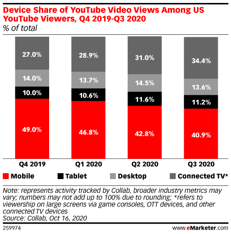 Device Share of YouTube Video Views Among US YouTube Viewers, Q4 2019-Q3 2020 (% of total)