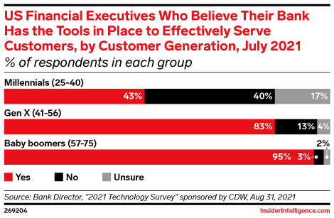 US Financial Executives Who Believe Their Bank Has the Tools in Place to Effectively Serve Customers, by Customer Generation, July 2021 (% of respondents in each group)