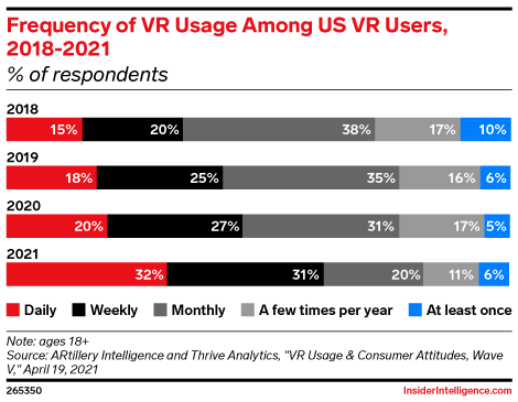 Frequency of VR Usage Among US VR Users, 2018-2021 (% of respondents)