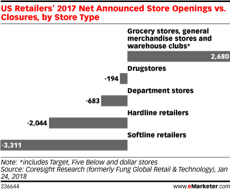US Retailers' 2017 Net Announced Store Openings vs. Closures, by Store Type