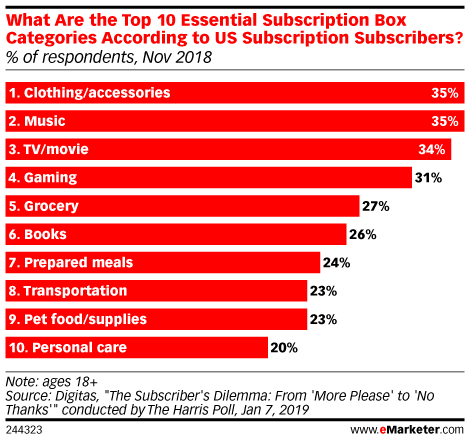 What Are the Top 10 Essential Subscription Box Categories According to US Subscription Subscribers? (% of respondents, Nov 2018)
