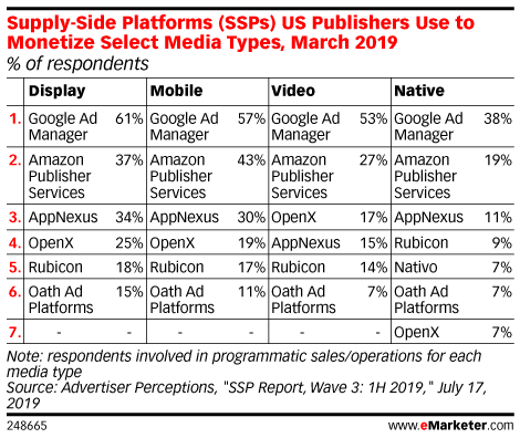 Supply-Side Platforms (SSPs) US Publishers Use to Monetize Select Media Types, March 2019 (% of respondents)