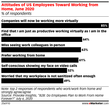 Attitudes of US Employees Toward Working from Home, June 2020 (% of respondents)