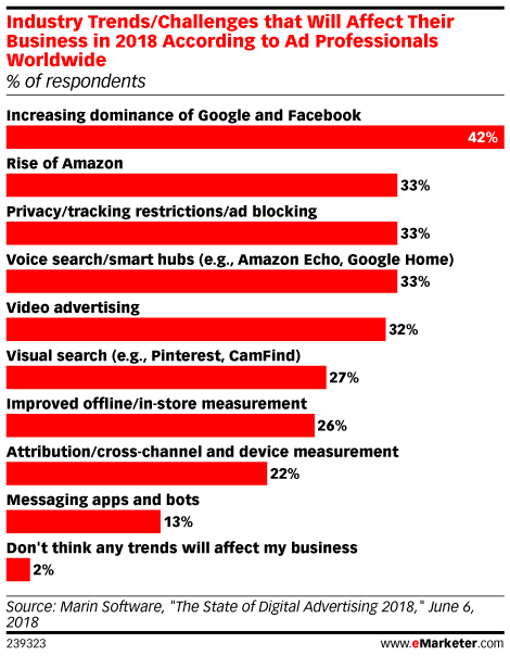 Industry Trends/Challenges that Will Affect Their Business in 2018 According to Ad Professionals Worldwide (% of respondents)